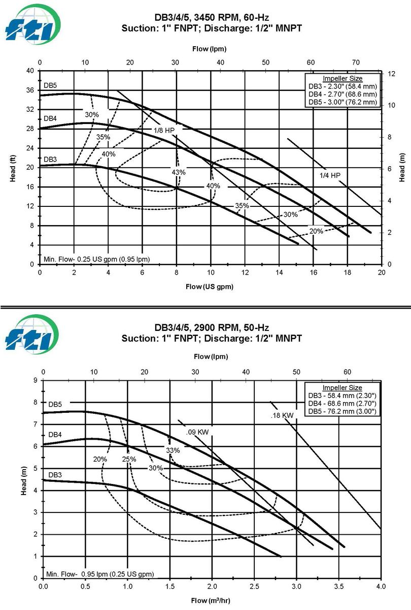 Copy of DB3-4-5 Coverage Curves