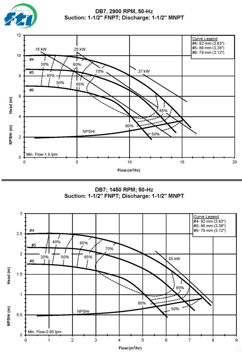 DB7 Coverage Curves 50Hz