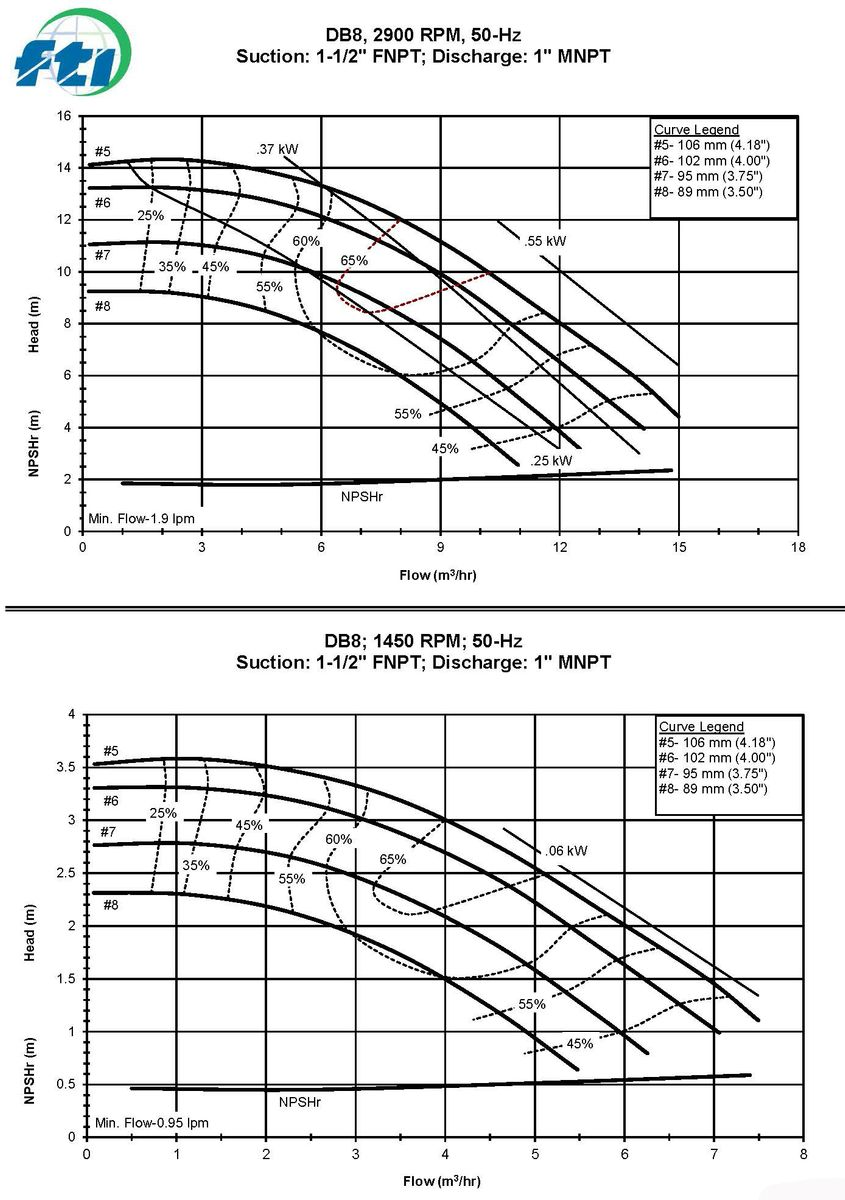 DB8 Coverage Curves 50Hz
