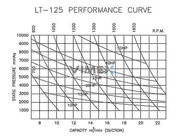 may-thoi-khi-longtech-125-1